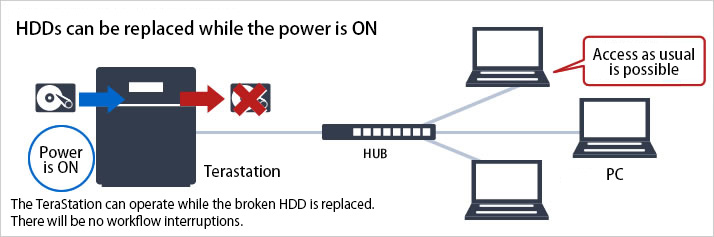 HDDs can be replaced while the power is ON