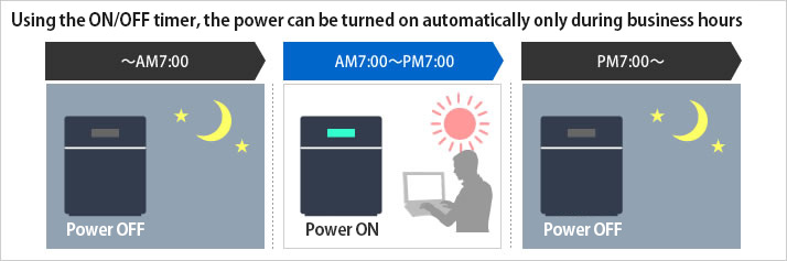 Using the ON/OFF timer, the power can be turned on automatically only during business hours