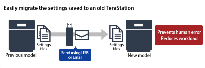 Easily migrate the settings saved to an old TeraStation