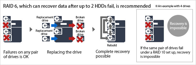 RAID 6, which can recover data after up to 2 HDDs fail, is recommended
